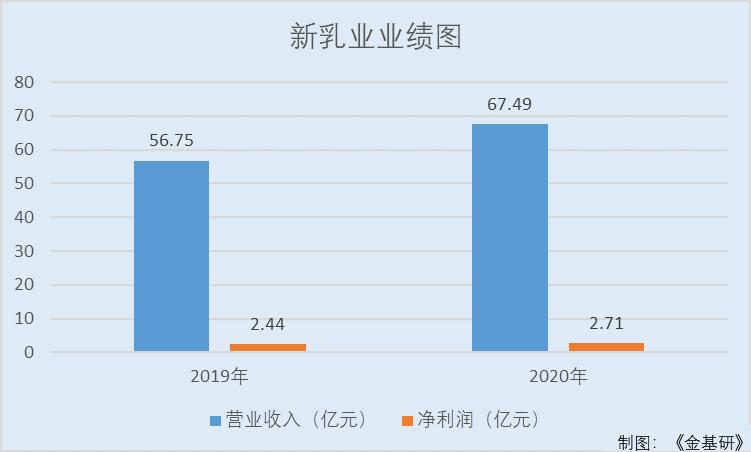 """新乳业:一季度营收暴增九成 携手""""一只酸奶牛""""跻身茶饮赛道"""